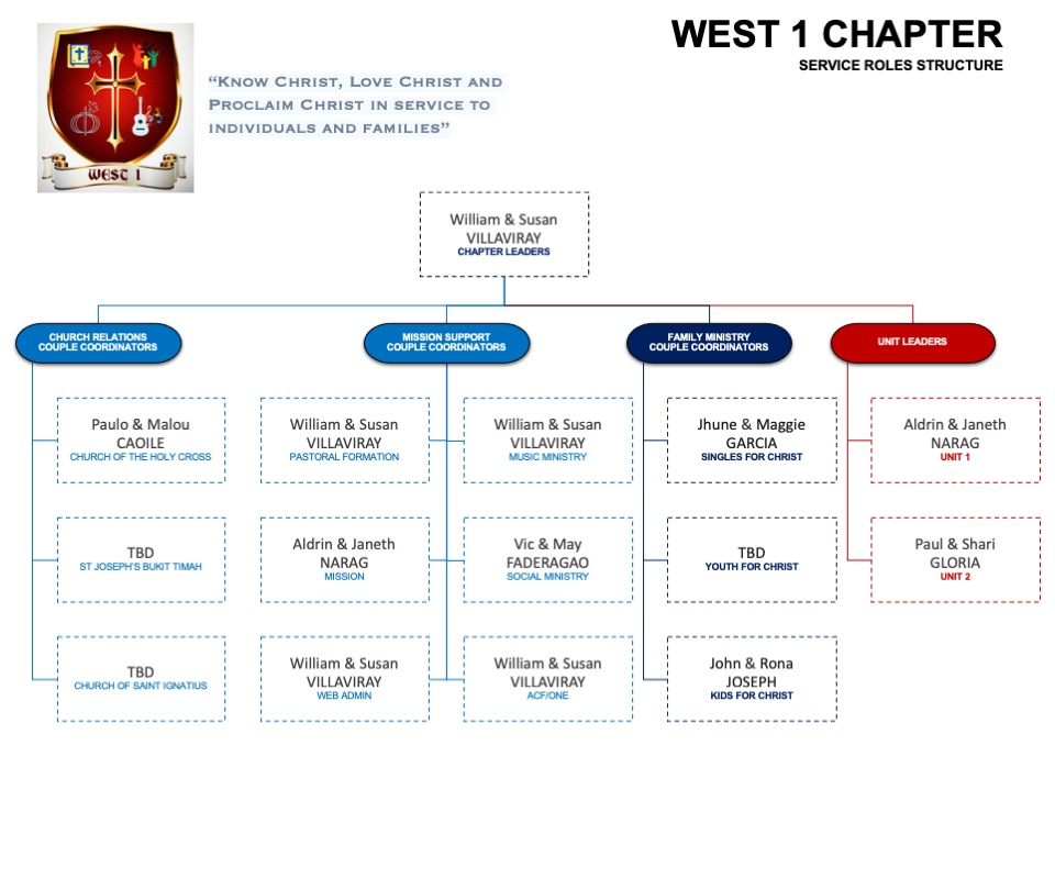west-1-chapter-service-roles-structure